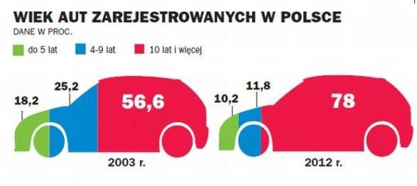 z14500100Q,Wiek-aut-rejestrowanych-w-Polsce