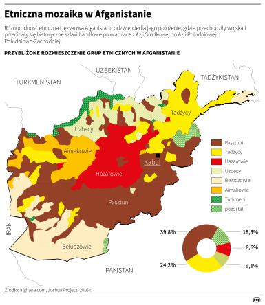 Afganistan_etniczne
